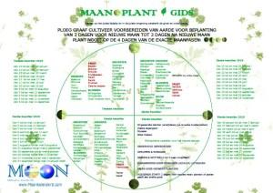 alle kwartieren maaplantgids